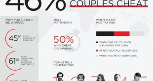 Netflix_cheating_global_infographic-752x1024